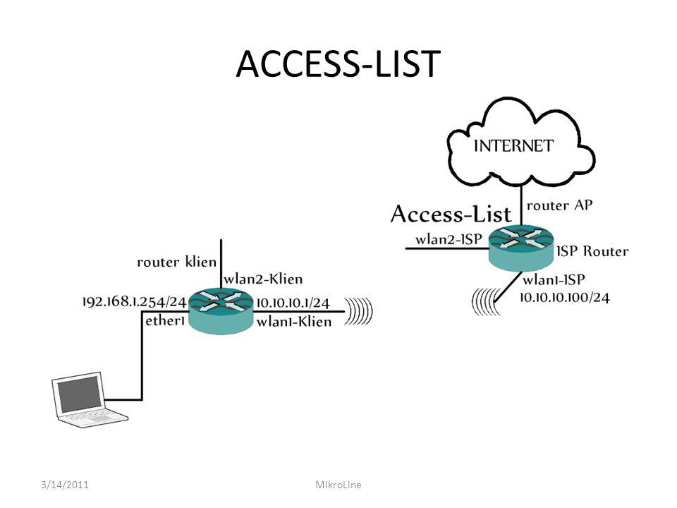 ACCESS-LIST 3/14/2011MikroLine