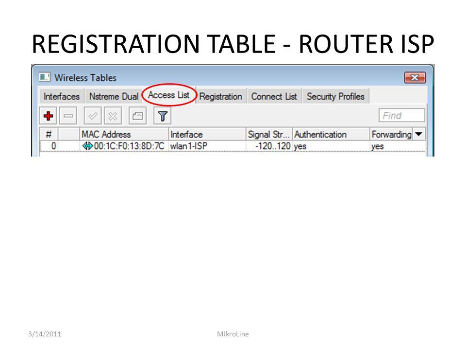REGISTRATION TABLE - ROUTER ISP 3/14/2011MikroLine