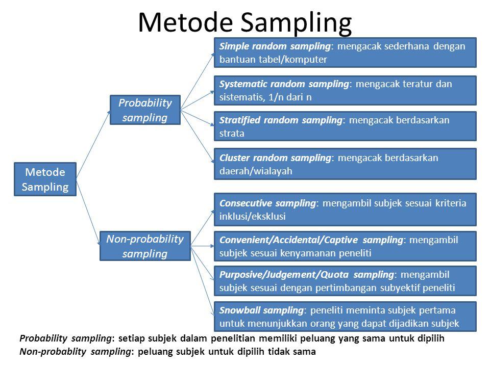 Metode Sampling Probability sampling Non-probability sampling Simple random sampling: mengacak sederhana dengan bantuan tabel/komputer Systematic rand