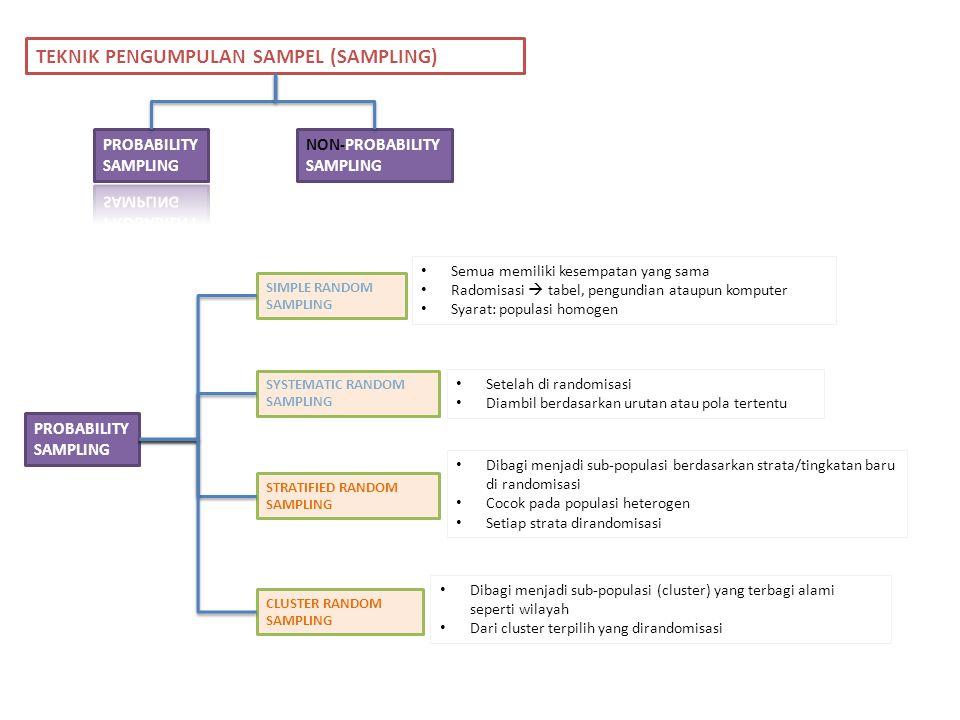 NON-PROBABILITY SAMPLING CONVENIENT/ACCIDENTAL SAMPLING CONSECUTIVE SAMPLING PURPOSIVE/ JUDGMENTAL SAMPLING QUOTA SAMPLING SNOWBALL SAMPLING TEKNIK PENGUMPULAN SAMPEL (SAMPLING) PROBABILITY SAMPLING Memilih siapa sajah yang kebetulan ada (accesible) First come first chosen subject Subjek dipilih karena memenuhi karakteristik yang diinginkan Jumlah subjek ditentukan sejak awal (quota-based) mis: 50 orang dewasa Subjek dipilih secara berantai Subjek terpilih selanjutnya memilih subjek berikut