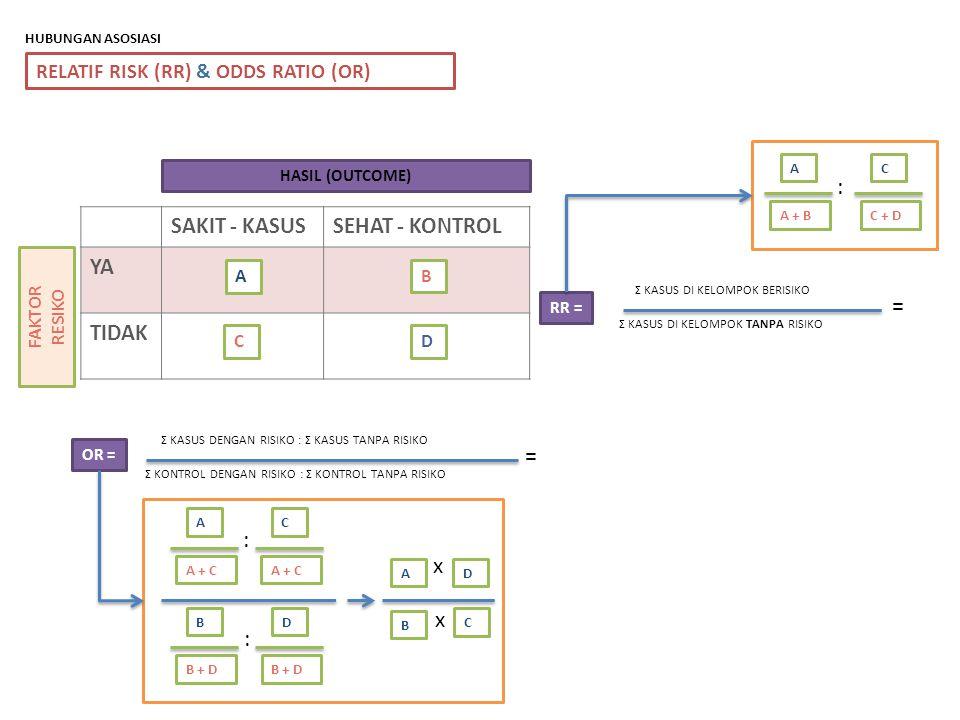 RELATIF RISK (RR) & ODDS RATIO (OR) SAKIT - KASUSSEHAT - KONTROL YA TIDAK HASIL (OUTCOME) FAKTOR RESIKO A B CD HUBUNGAN ASOSIASI RR = OR = Σ KASUS DI