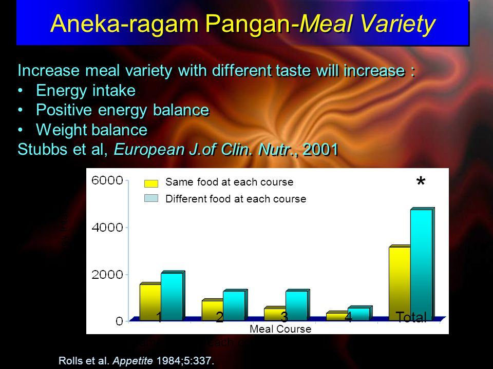 Aneka-ragam Pangan-Meal Variety Increase meal variety with different taste will increase : Energy intake Positive energy balance Weight balance Stubbs