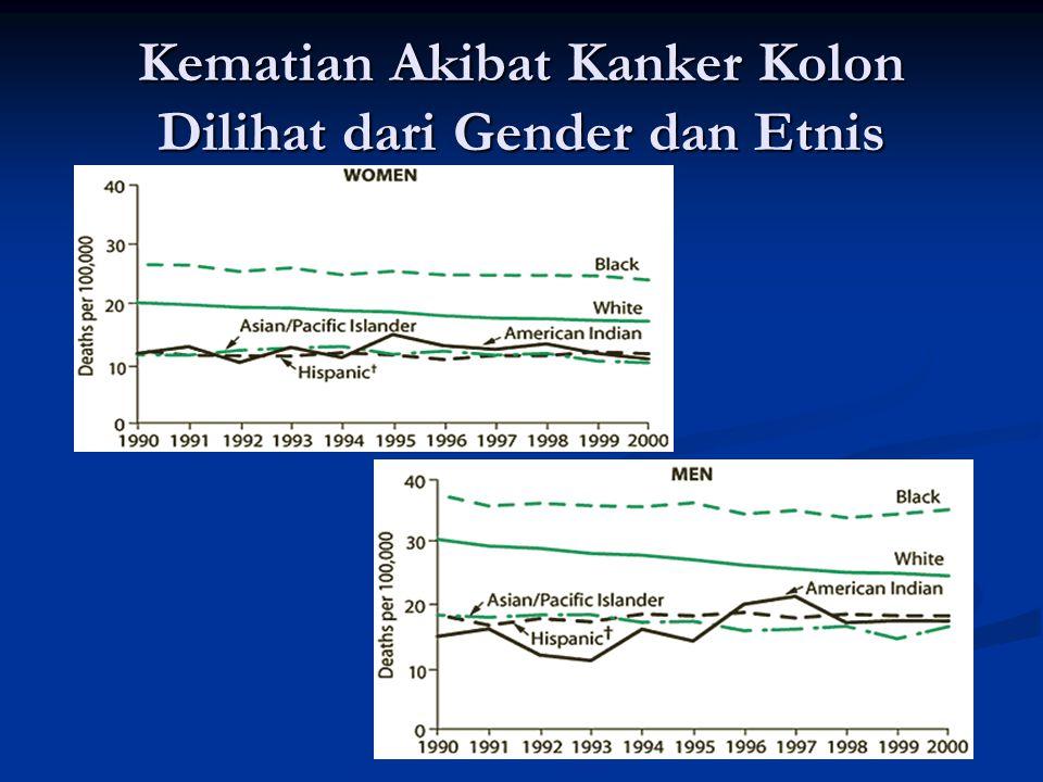 Kematian Akibat Kanker Kolon Dilihat dari Gender dan Etnis