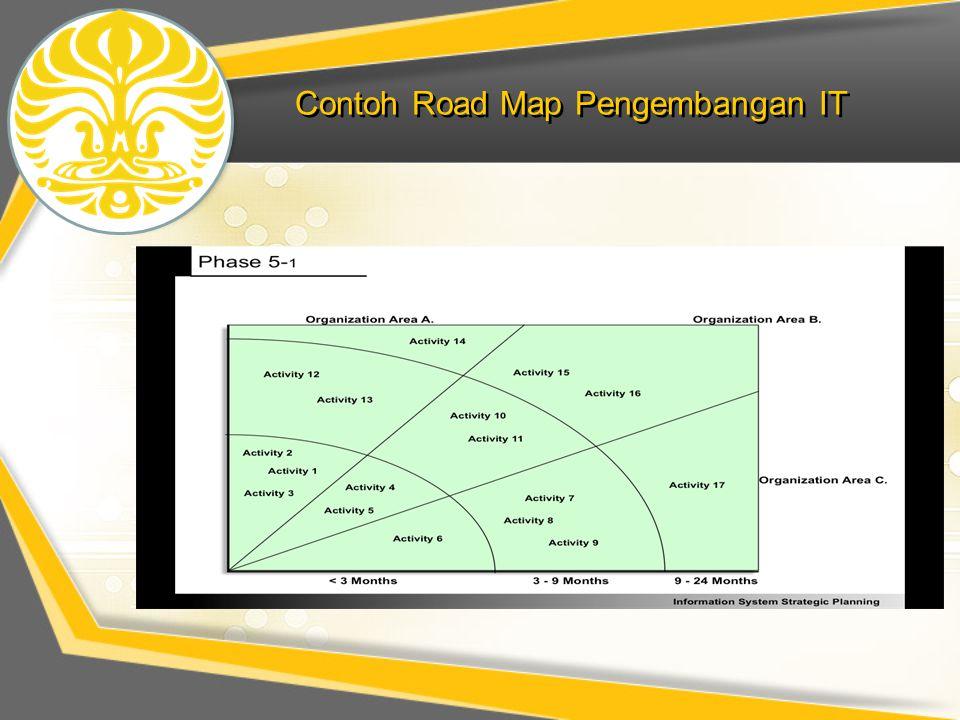 Contoh Road Map Pengembangan IT