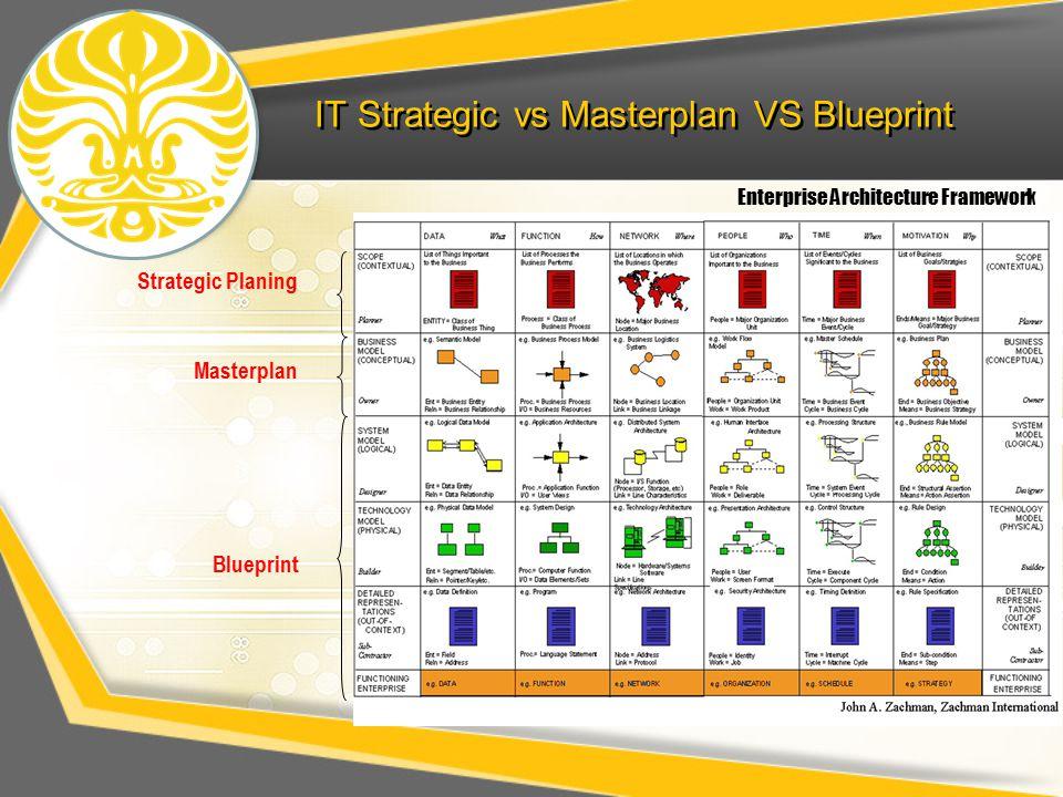 IT Strategic vs Masterplan VS Blueprint Enterprise Architecture Framework Strategic Planing Masterplan Blueprint