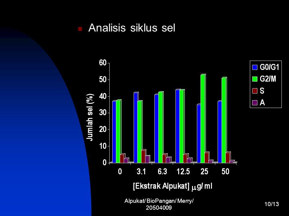 Alpukat/ BioPangan/ Merry/ 20504009 10/13 Analisis siklus sel