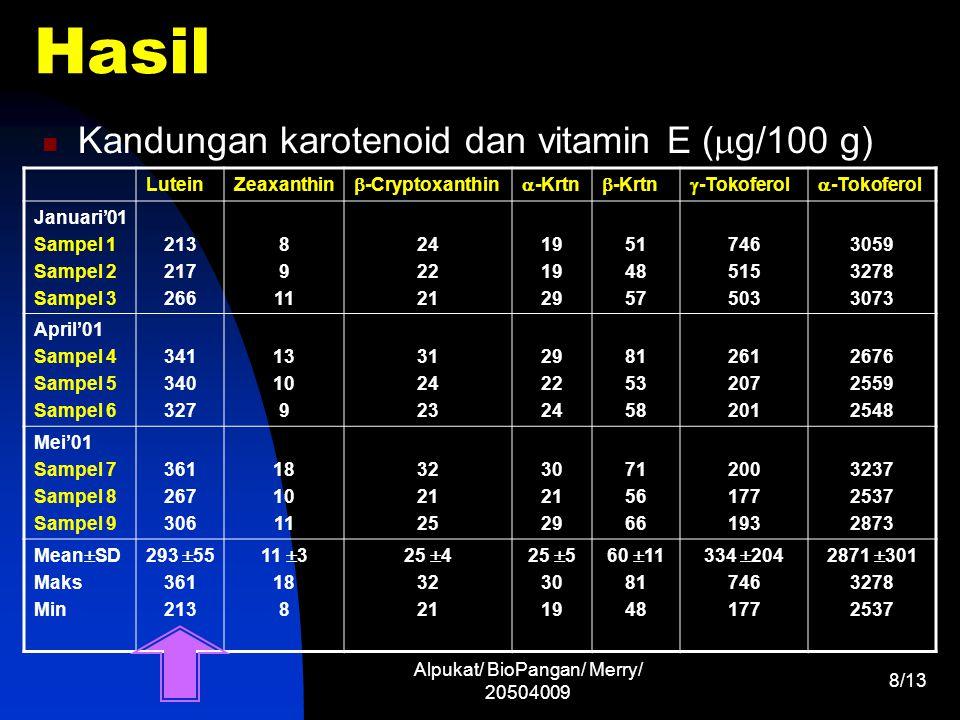 Alpukat/ BioPangan/ Merry/ 20504009 8/13 Hasil Kandungan karotenoid dan vitamin E (  g/100 g) LuteinZeaxanthin  -Cryptoxanthin  -Krtn  -Krtn  -To