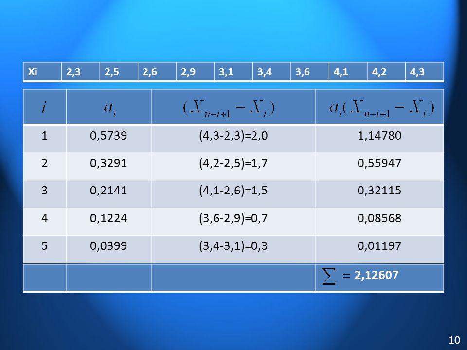 Xi2,32,52,62,93,13,43,64,14,24,3 10,5739(4,3-2,3)=2,01,14780 20,3291(4,2-2,5)=1,70,55947 30,2141(4,1-2,6)=1,50,32115 40,1224(3,6-2,9)=0,70,08568 50,03