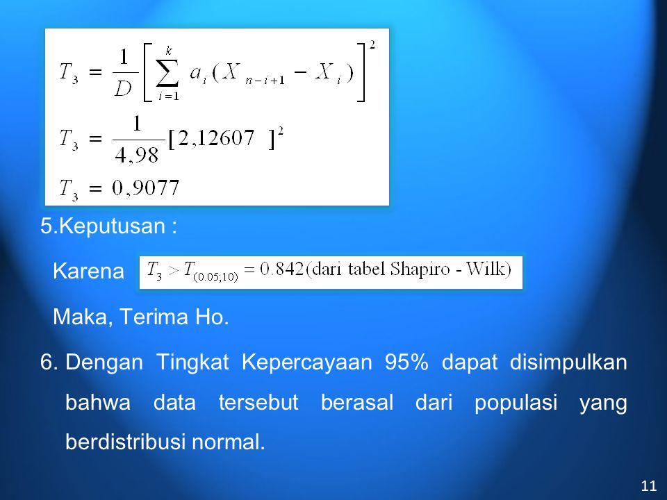 5.Keputusan : Karena Maka, Terima Ho. 6.Dengan Tingkat Kepercayaan 95% dapat disimpulkan bahwa data tersebut berasal dari populasi yang berdistribusi