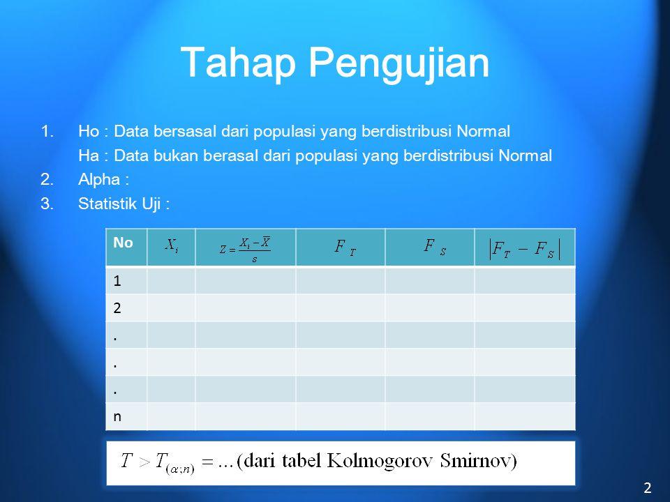 Tahap Pengujian 1.Ho : Data bersasal dari populasi yang berdistribusi Normal Ha : Data bukan berasal dari populasi yang berdistribusi Normal 2.Alpha : 3.Statistik Uji :
