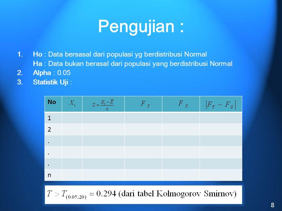 Pengujian : 1.Ho : Data bersasal dari populasi yg berdistribusi Normal Ha : Data bukan berasal dari populasi yang berdistribusi Normal 2.Alpha : 0.05