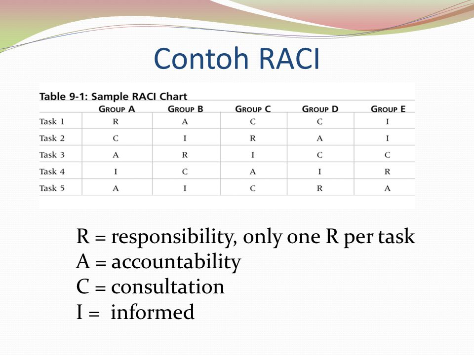 Contoh RACI R = responsibility, only one R per task A = accountability C = consultation I = informed