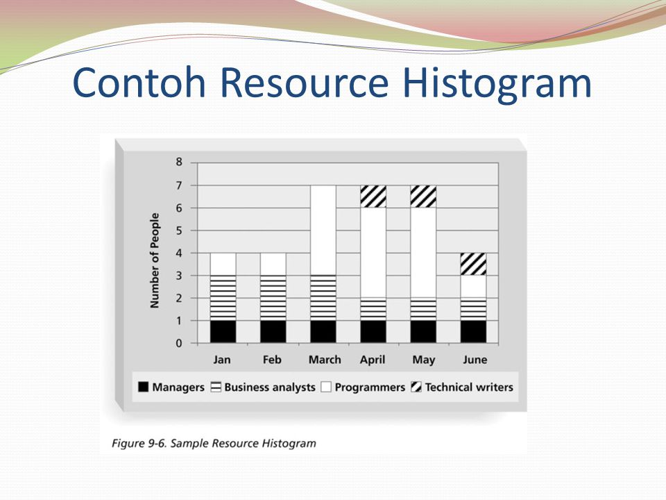Contoh Resource Histogram