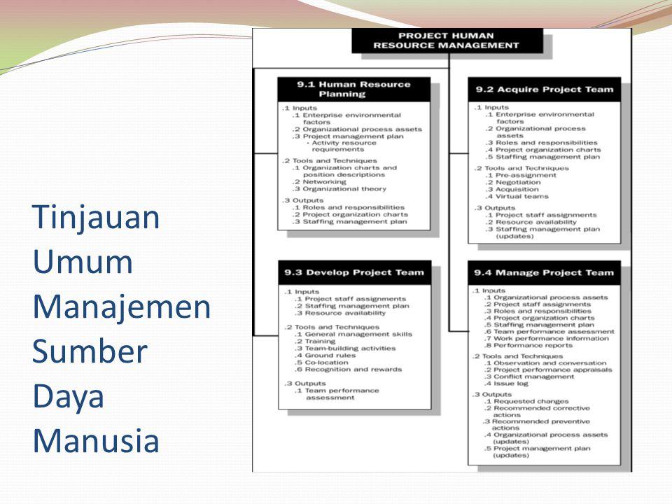 Perencanaan SDM Pada tahap ini yang perlu direncanakan antara lain : Tanggung jawab masing-masing tim Kapan dibutuhkan Identifikasi apakah dibutuhkan training untuk orang tersebut Rencana renumerasi dan reward Cara menilai kinerja seseorang Kriteria bagaimana menghentikan seseorang Perencanaan SDM dapat dikatakan juga sebagai proses membuat organizational chart, Staffing Management Plan dan Resource Availibility Matrix Jangan lupa memperhatikan kembali atribut dari activity list, karena seharusnya disana sudah teridentifikasi berapa banyak tenaga kerja yang dibutuhkan