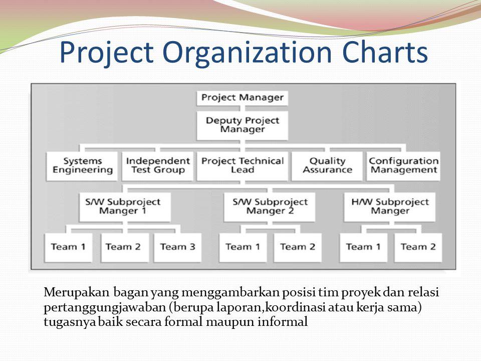 Project Organization Charts Merupakan bagan yang menggambarkan posisi tim proyek dan relasi pertanggungjawaban (berupa laporan,koordinasi atau kerja sama) tugasnya baik secara formal maupun informal