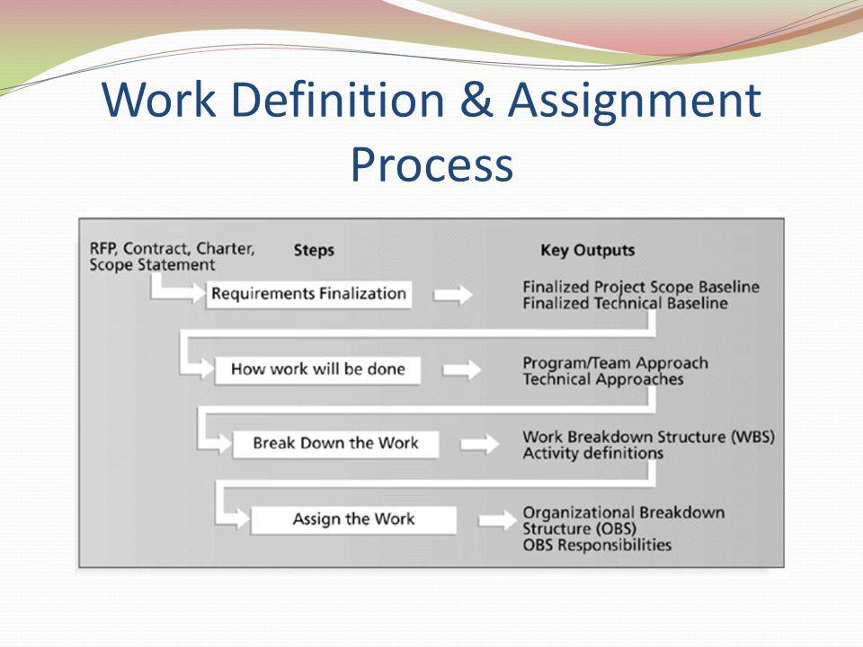 OBS & RAM Organizatinal Breakdown Structure (OBS) adalah bagan organisasi yang menggambarkan relasi antara unit-unit organisasi yang akan bertanggungjawab/mengerjakan paket-paket kerja tertentu Responsibility Assignment Matrix (RAM) adalah matriks yang memetakan pekerjaan-pekerjaan sesuai WBS pada orang/individu yang akan mengerjakannya sesuai OBS