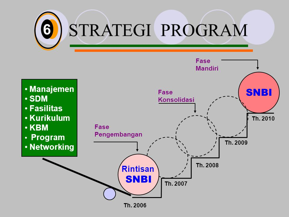 STRATEGI PROGRAM Rintisan SNBI Manajemen SDM Fasilitas Kurikulum KBM Program Networking Th.