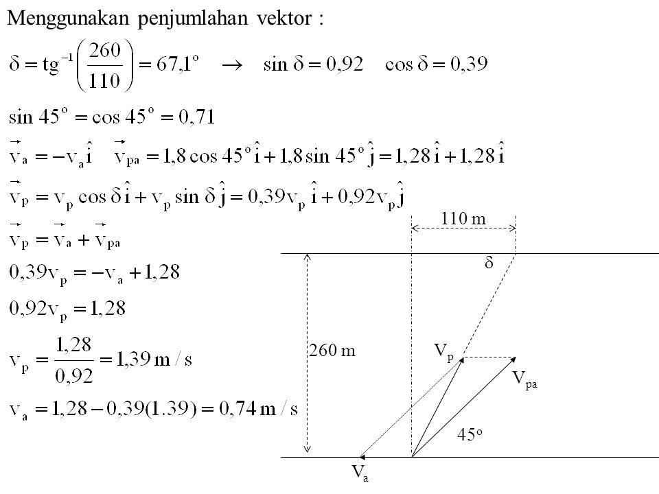 260 m 110 m V pa V p 45 o  V a Menggunakan penjumlahan vektor :