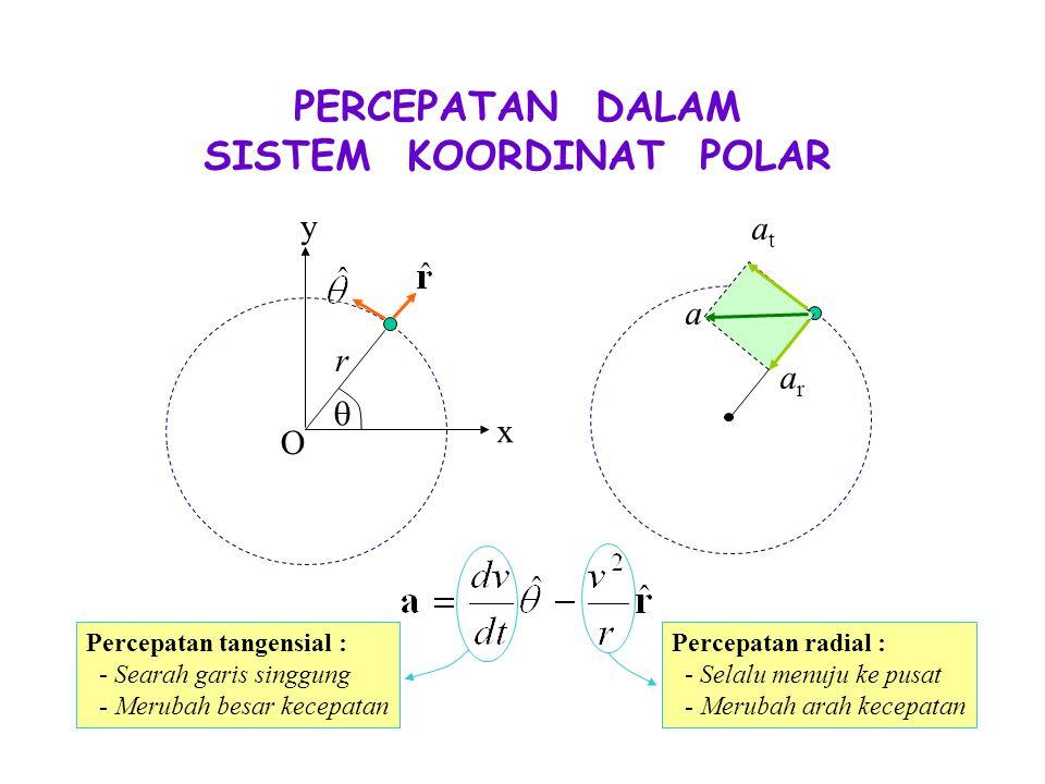 r x y O  PERCEPATAN DALAM SISTEM KOORDINAT POLAR atat arar a Percepatan tangensial : - Searah garis singgung - Merubah besar kecepatan Percepatan radial : - Selalu menuju ke pusat - Merubah arah kecepatan