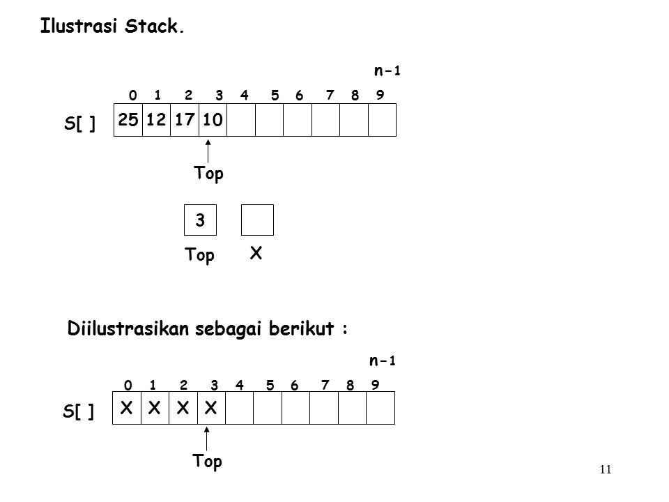 11 Ilustrasi Stack. 0 1 2 3 4 5 6 7 8 9 n- 1 Top 25121710 S[ ] Top XXXX S[ ] Top X 3 Diilustrasikan sebagai berikut : 0 1 2 3 4 5 6 7 8 9 n- 1