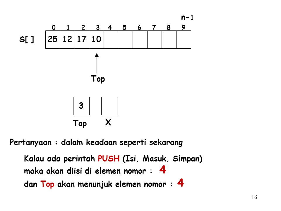 16 Pertanyaan : dalam keadaan seperti sekarang Kalau ada perintah PUSH (Isi, Masuk, Simpan) maka akan diisi di elemen nomor : 4 dan Top akan menunjuk elemen nomor : 4 Top X 3 25121710 S[ ] 0 1 2 3 4 5 6 7 8 9 n- 1