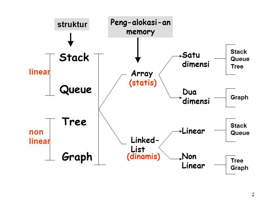 2 Stack Queue Tree Graph linear non linear Array Linked- List (statis) (dinamis) struktur Peng-alokasi-an memory Satu dimensi Dua dimensi Linear Non Linear Stack Queue Tree Graph Stack Queue Tree Graph