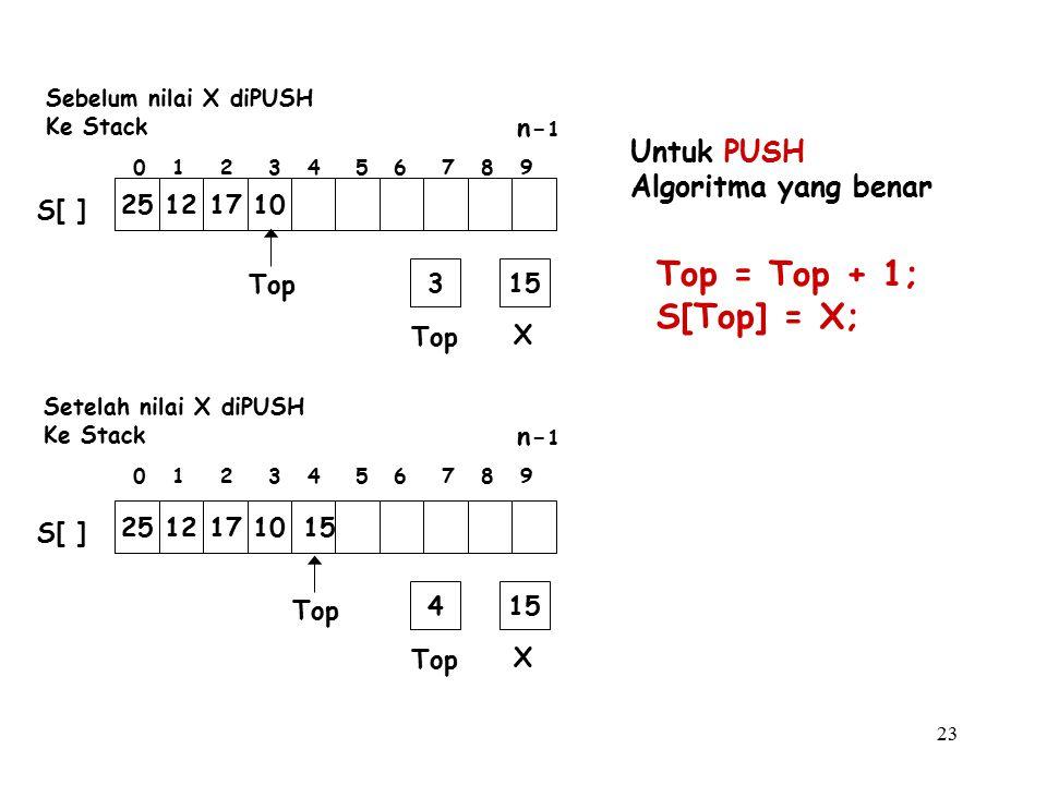 23 Untuk PUSH Algoritma yang benar Top = Top + 1; S[Top] = X; Top X 315 Top 25121710 S[ ] Top X 415 Top 25121710 15 S[ ] 0 1 2 3 4 5 6 7 8 9 n- 1 0 1 2 3 4 5 6 7 8 9 n- 1 Setelah nilai X diPUSH Ke Stack Sebelum nilai X diPUSH Ke Stack
