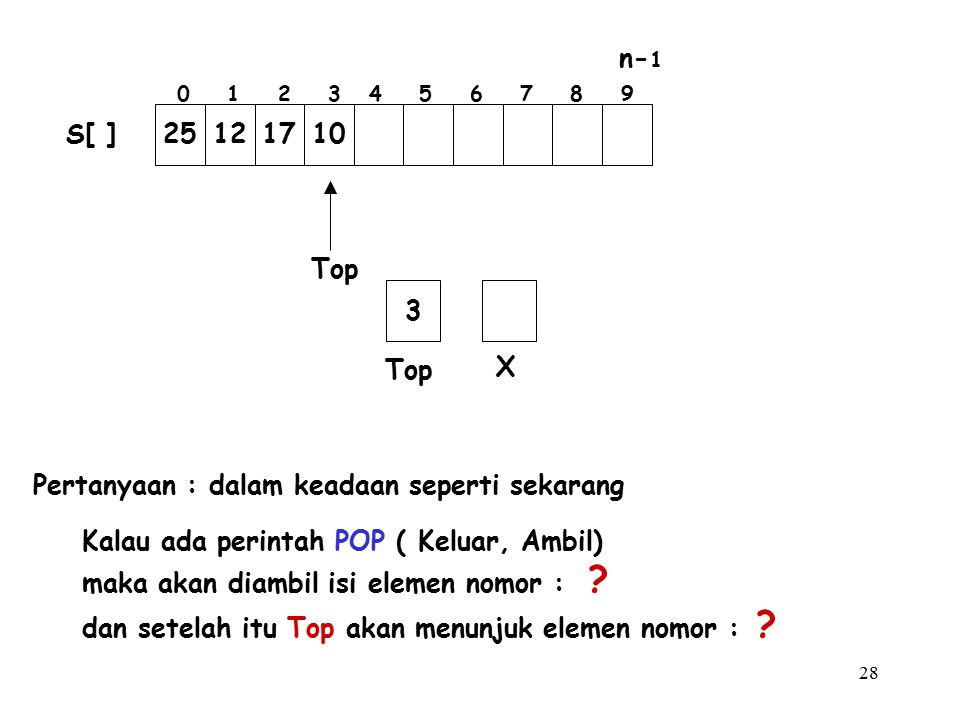 28 Pertanyaan : dalam keadaan seperti sekarang Kalau ada perintah POP ( Keluar, Ambil) maka akan diambil isi elemen nomor : ? dan setelah itu Top akan