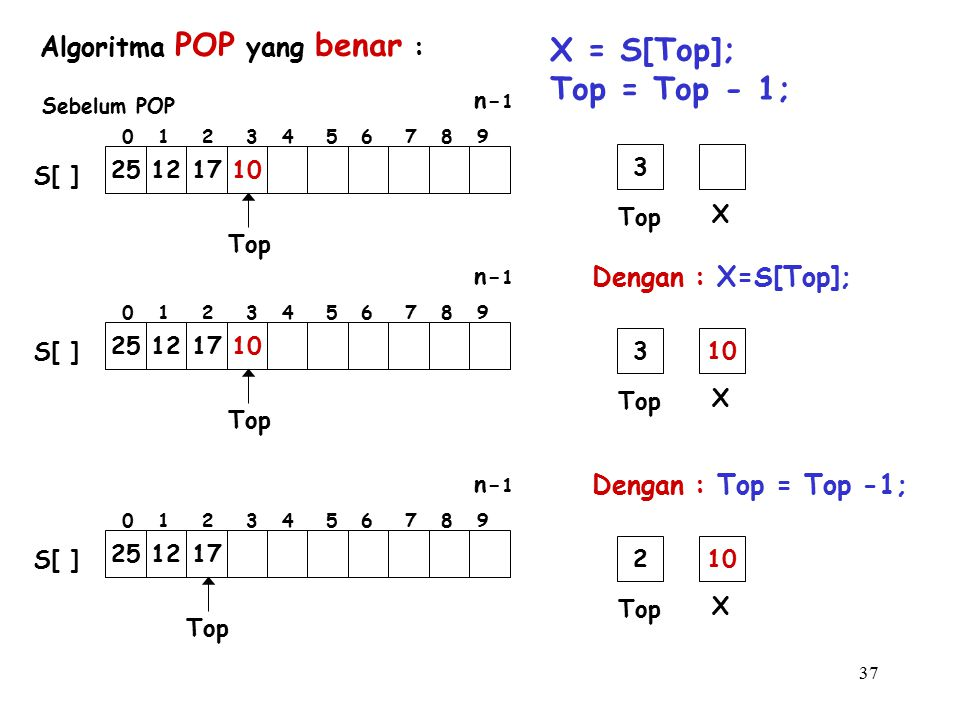37 Dengan : X=S[Top]; Top X 3 Algoritma POP yang benar : X = S[Top]; Top = Top - 1; Top 25121710 S[ ] 0 1 2 3 4 5 6 7 8 9 n- 1 Sebelum POP Top 2512171