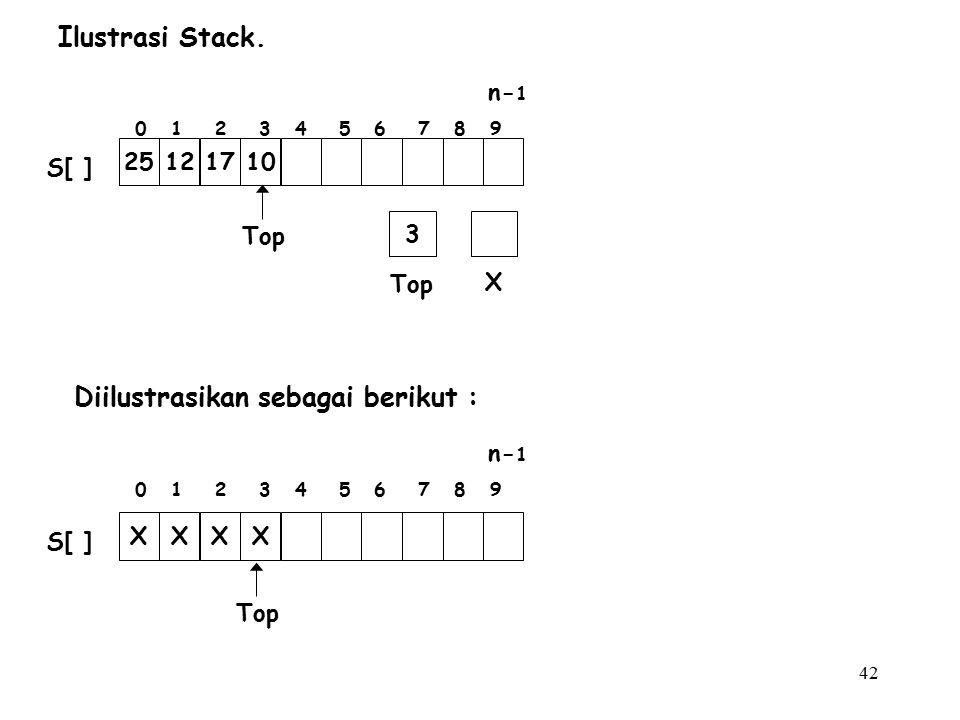 42 Ilustrasi Stack. Diilustrasikan sebagai berikut : Top X 3 25121710 S[ ] 0 1 2 3 4 5 6 7 8 9 n- 1 Top XXXX S[ ] 0 1 2 3 4 5 6 7 8 9 n- 1