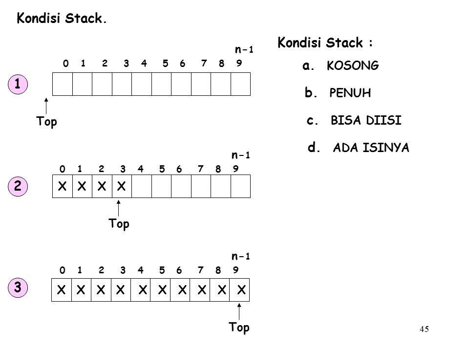 45 Kondisi Stack. Kondisi Stack : a. KOSONG b. PENUH c. BISA DIISI d. ADA ISINYA Top XXXX XXXX X X X X X X 0 1 2 3 4 5 6 7 8 9 n- 1 Top 1 2 3 0 1 2 3