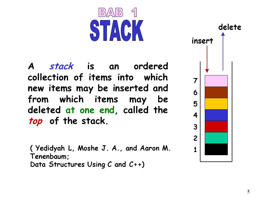 5 A stack is an ordered collection of items into which new items may be inserted and from which items may be deleted at one end, called the top of the