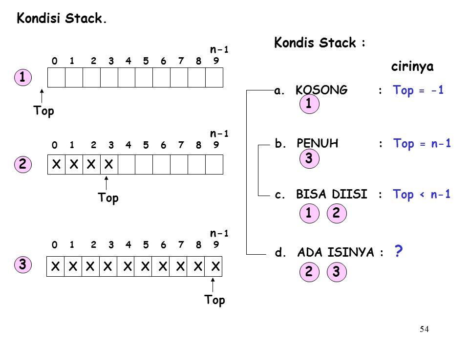 54 Kondisi Stack. Kondis Stack : a. KOSONG : Top = -1 b. PENUH : Top = n-1 c. BISA DIISI : Top < n-1 d. ADA ISINYA : ? 1 3 12 23 cirinya Top XXXX XXXX