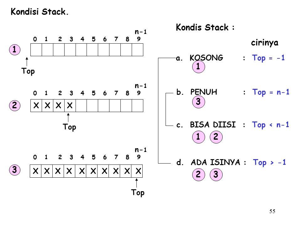 55 Kondisi Stack. Kondis Stack : a. KOSONG : Top = -1 b. PENUH : Top = n-1 c. BISA DIISI : Top < n-1 d. ADA ISINYA : Top > -1 1 3 12 23 cirinya Top XX