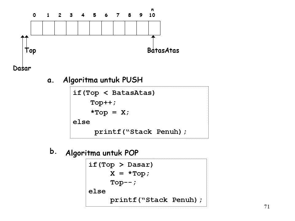 """71 n 0 1 2 3 4 5 6 7 8 9 10 BatasAtasTop Dasar a. Algoritma untuk PUSH if(Top < BatasAtas) Top++; *Top = X; else printf(""""Stack Penuh); b. Algoritma un"""