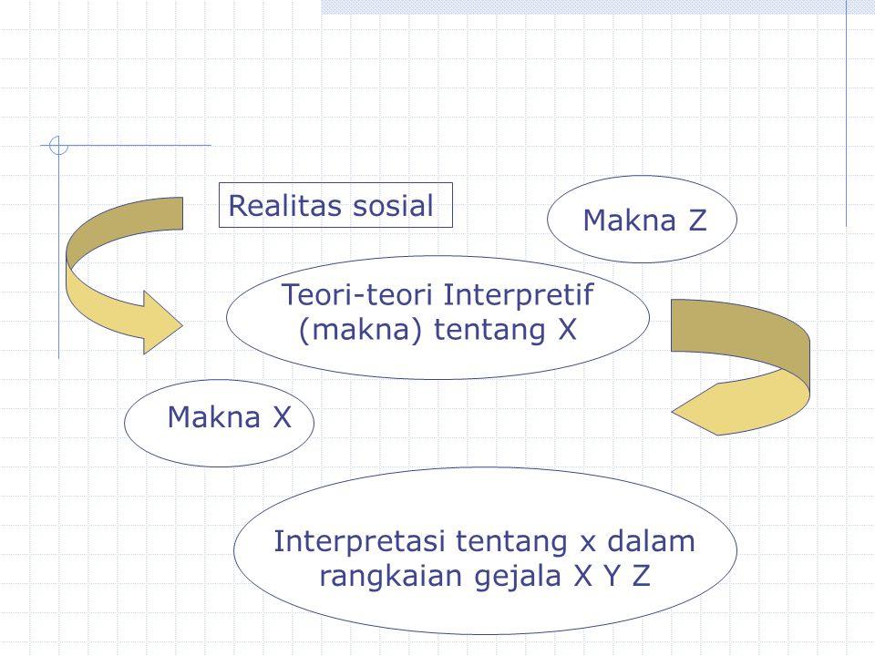 Realitas sosial Makna Z Teori-teori Interpretif (makna) tentang X Makna X Interpretasi tentang x dalam rangkaian gejala X Y Z