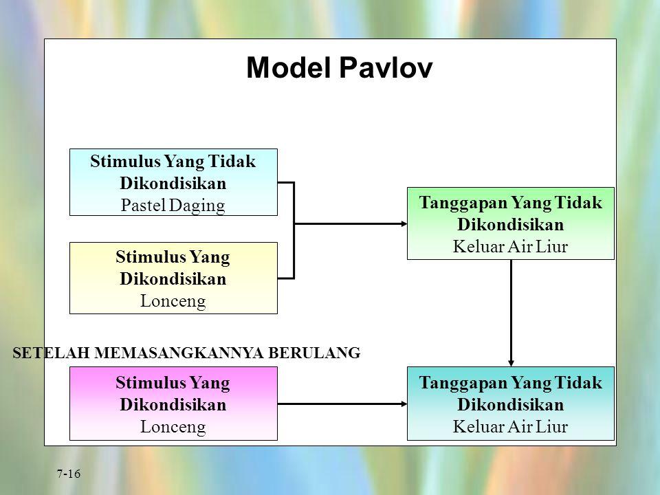 7-16 Model Pavlov Stimulus Yang Tidak Dikondisikan Pastel Daging Stimulus Yang Dikondisikan Lonceng Tanggapan Yang Tidak Dikondisikan Keluar Air Liur