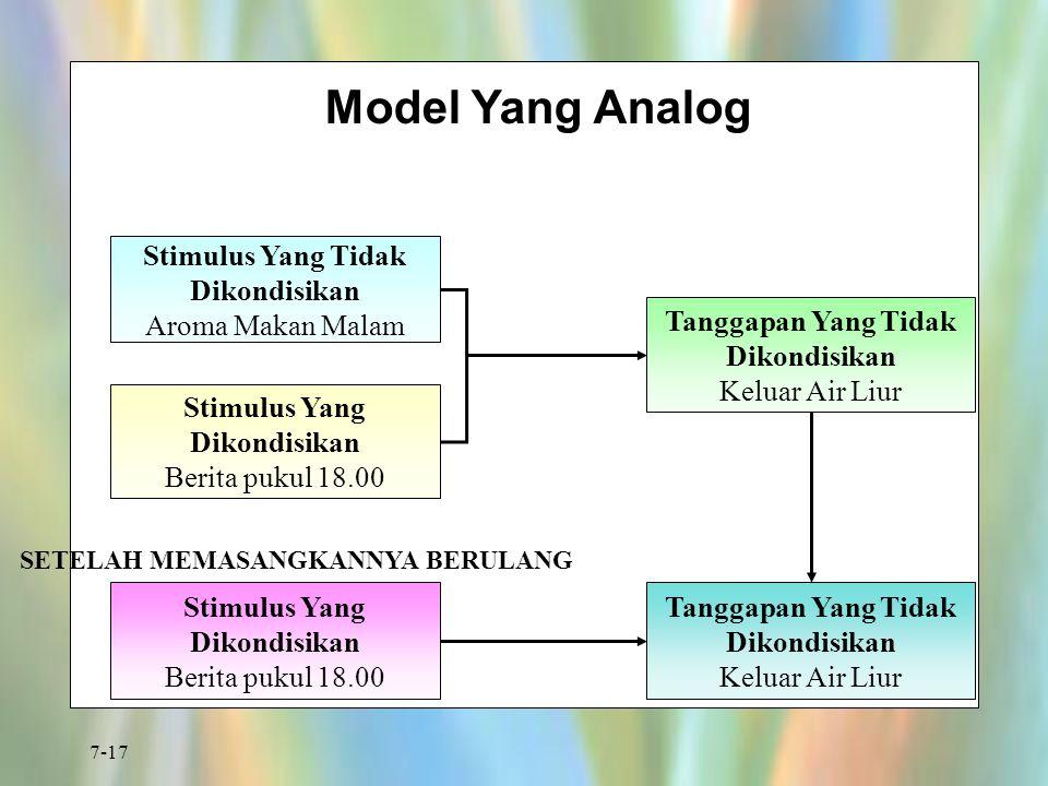 7-17 Model Yang Analog Stimulus Yang Tidak Dikondisikan Aroma Makan Malam Stimulus Yang Dikondisikan Berita pukul 18.00 Tanggapan Yang Tidak Dikondisi
