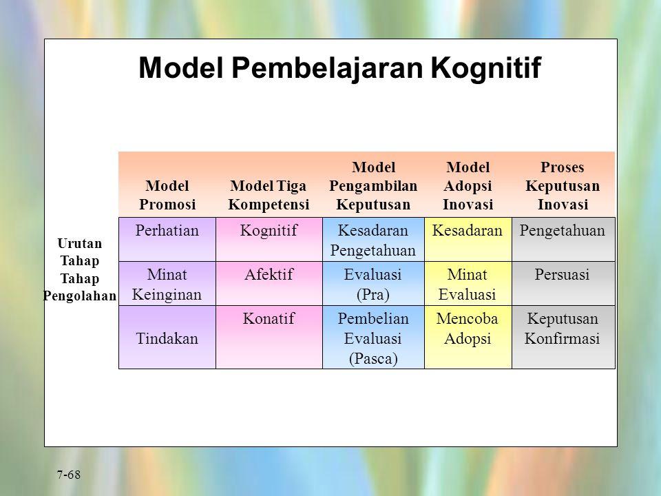 7-68 Model Pembelajaran Kognitif PerhatianKognitif Tindakan KonatifPembelian Evaluasi (Pasca) Mencoba Adopsi Keputusan Konfirmasi AfektifEvaluasi (Pra