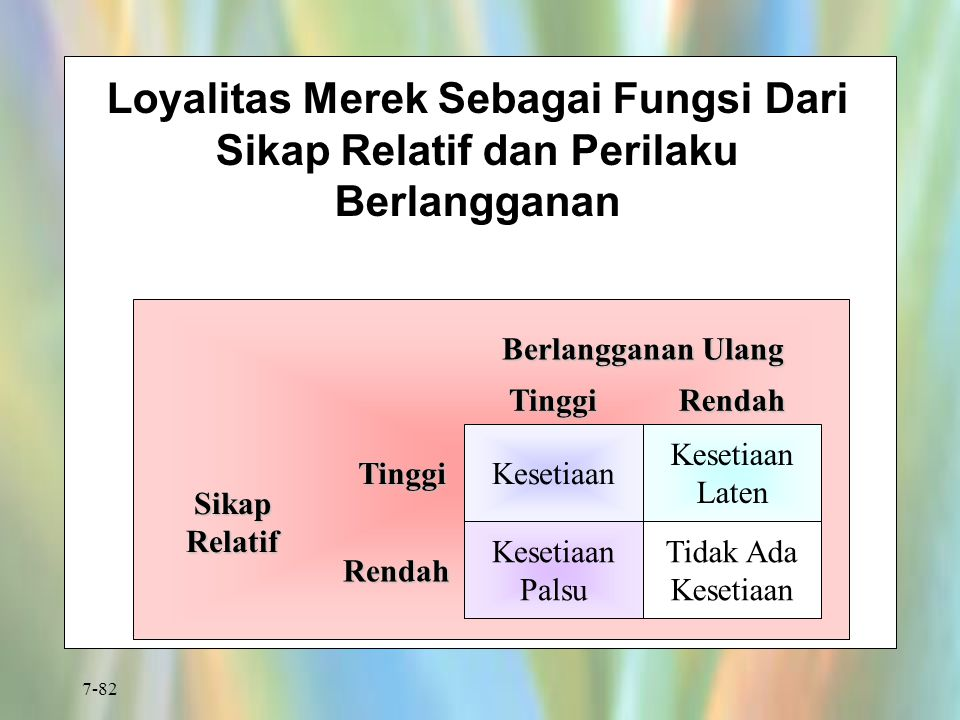 7-82 Loyalitas Merek Sebagai Fungsi Dari Sikap Relatif dan Perilaku Berlangganan Kesetiaan Laten Tidak Ada Kesetiaan Kesetiaan Palsu Kesetiaan Rendah
