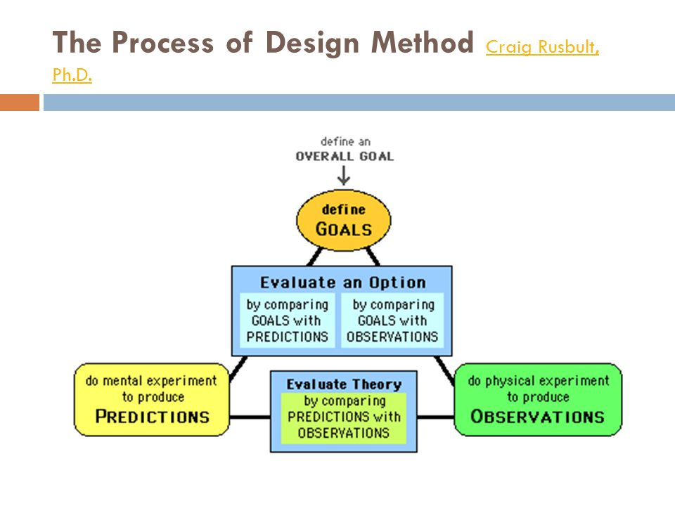 The Process of Design Method Craig Rusbult, Ph.D. Craig Rusbult, Ph.D.