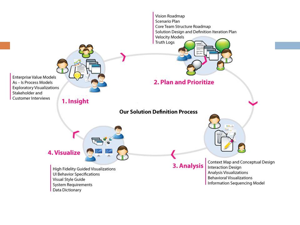 Proses Desain Kita lihat proses desain yang ditunjukan pada model double diamond, secara spesifik menunjukkan empat tahapan, yakni: Tahap Discovering; Tahap Defining; Tahap Developing; Tahap Delivering Diagram ini (yang ditunjukkan di atas) adalah suatu kerangka kerja untuk berpikir tentang proyek dan proses.