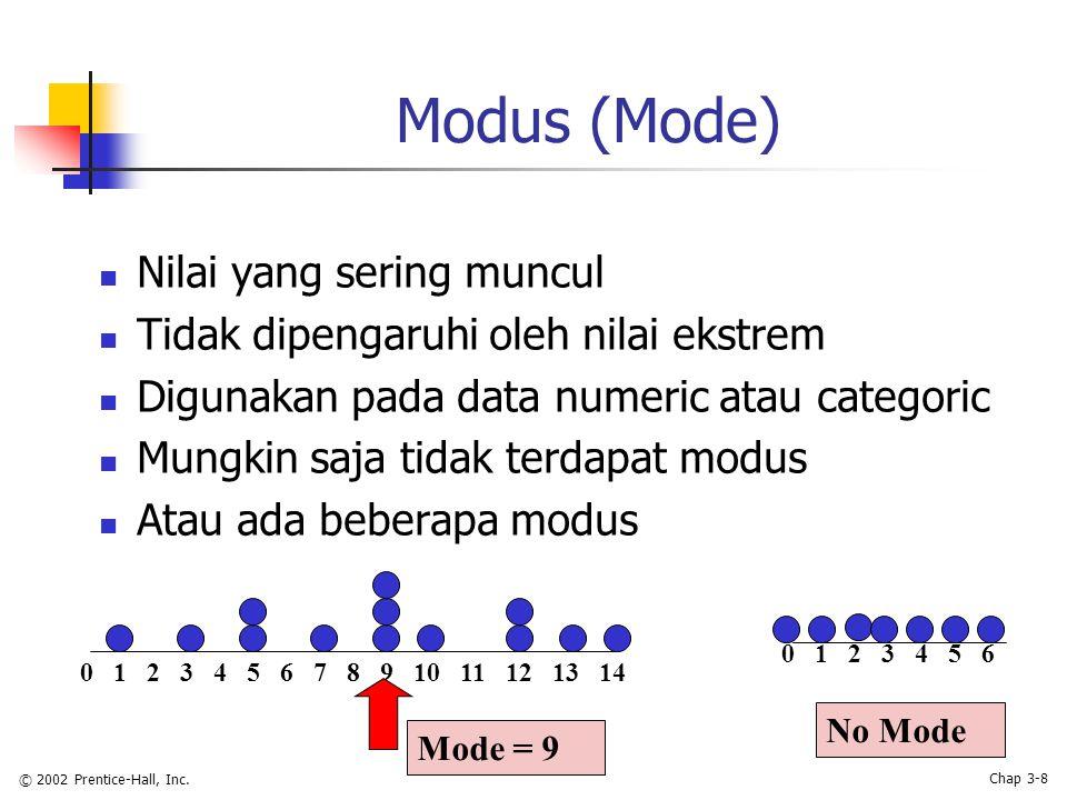 © 2002 Prentice-Hall, Inc. Chap 3-8 Modus (Mode) Nilai yang sering muncul Tidak dipengaruhi oleh nilai ekstrem Digunakan pada data numeric atau catego