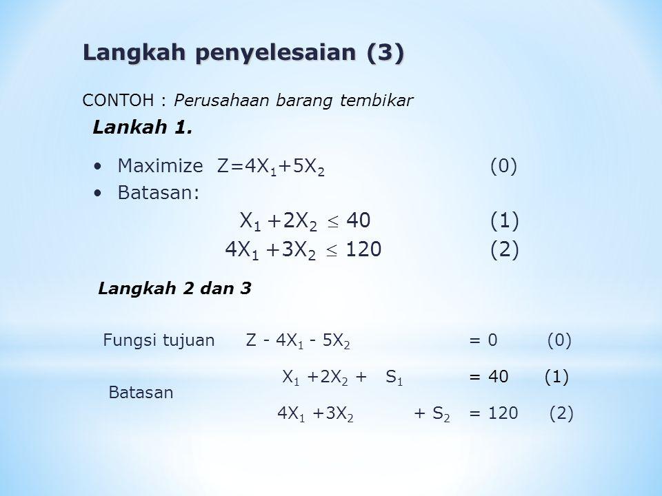 Lankah 1. Maximize Z=4X 1 +5X 2 (0) Batasan: X 1 +2X 2  40 (1) 4X 1 +3X 2  120(2) CONTOH : Perusahaan barang tembikar Langkah 2 dan 3 Fungsi tujuan
