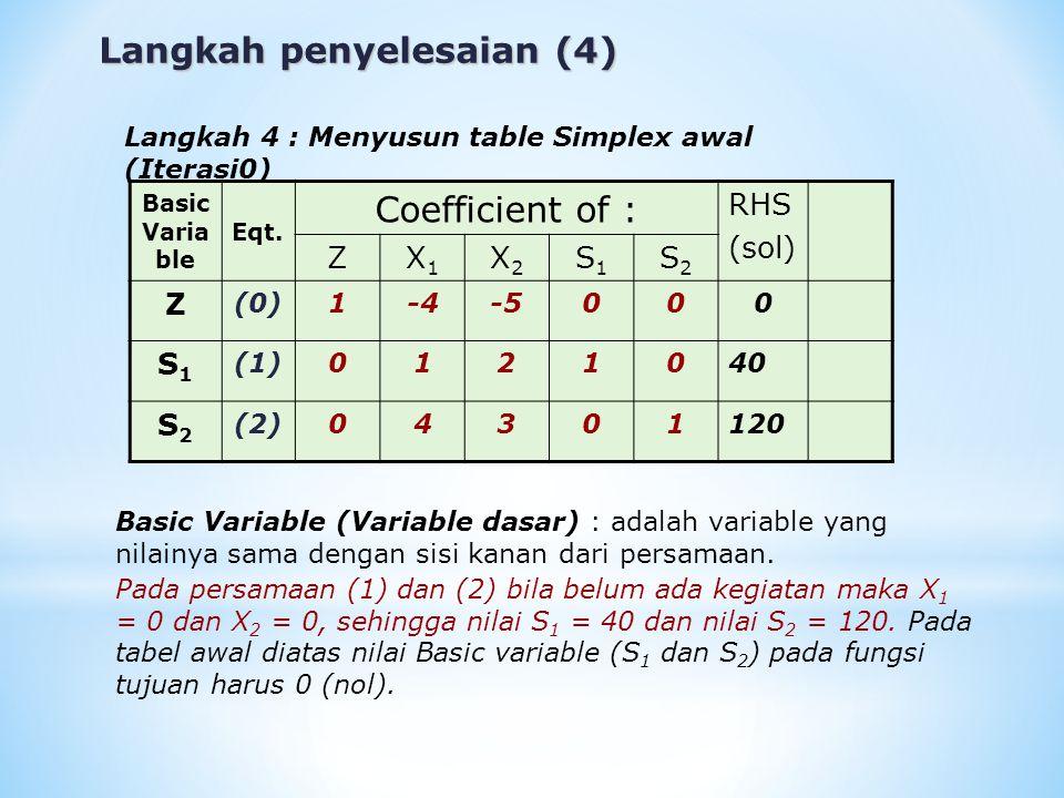 Langkah penyelesaian (4) Langkah 4 : Menyusun table Simplex awal (Iterasi0) Basic Varia ble Eqt. Coefficient of : RHS (sol) ZX1X1 X2X2 S1S1 S2S2 Z (0)