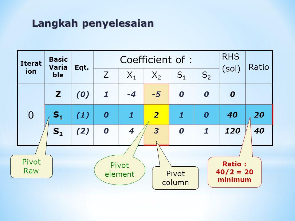 Iterat ion Basic Varia ble Eqt. Coefficient of : RHS (sol) Ratio ZX1X1 X2X2 S1S1 S2S2 0 Z (0)1-4-5000 S1S1 (1)012104020 S2S2 (2)0430112040 Langkah pen