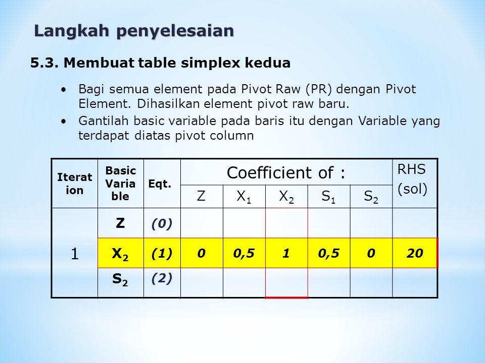 Langkah penyelesaian 5.3. Membuat table simplex kedua Bagi semua element pada Pivot Raw (PR) dengan Pivot Element. Dihasilkan element pivot raw baru.