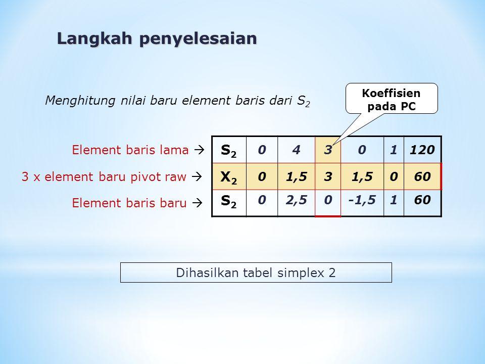 S2S2 04301120 X2X2 01,53 060 S2S2 02,50-1,5160 Menghitung nilai baru element baris dari S 2 Element baris lama  3 x element baru pivot raw  Element