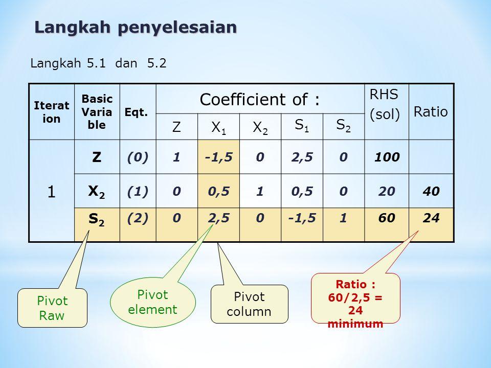 Iterat ion Basic Varia ble Eqt. Coefficient of : RHS (sol) Ratio ZX1X1 X2X2 S1S1 S2S2 1 Z (0)1-1,502,50100 X2X2 (1)00,51 02040 S2S2 (2)02,50-1,516024