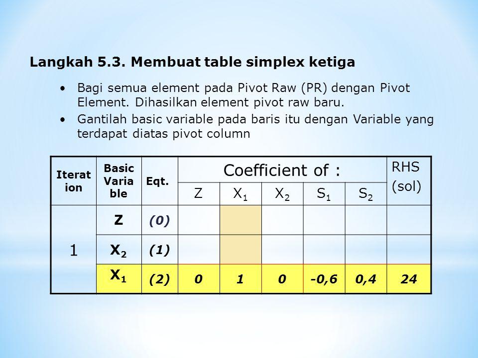 Langkah 5.3. Membuat table simplex ketiga Bagi semua element pada Pivot Raw (PR) dengan Pivot Element. Dihasilkan element pivot raw baru. Gantilah bas